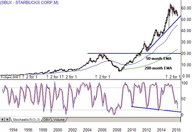 Starbucks Corporation (NASDAQ:SBUX) Receives Hold Rating From Deutsche Bank Analysts