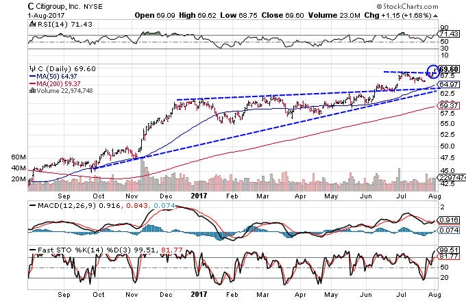 Technical chart showing the performance of Citigroup, Inc. (C) stock