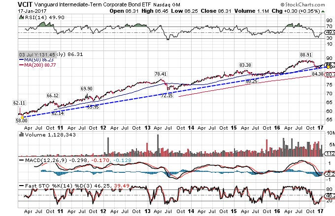 SPDR Barclays Short Term Corporate Bond ETF
