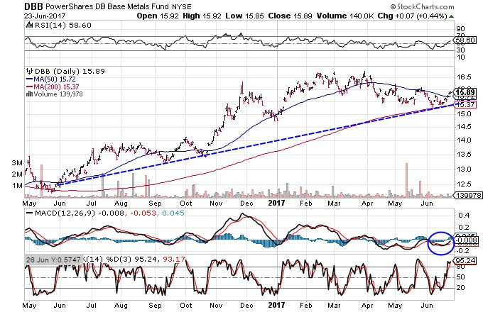Technical chart showing the performance of the PowerShares DB Base Metals Fund (DBB) over the past year