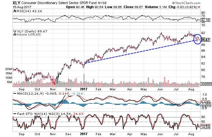 Technical chart showing the performance of the Consumer Discretionary Select Sector SPDR Fund (XLY)