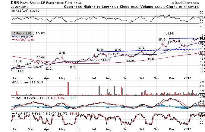 Forexpros zinc price