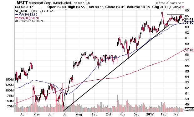 MSFT consolidating after uptrend