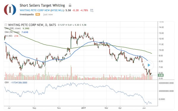Stock Volume Ramping Up Mid-Session: Whiting Petroleum Corporation (NYSE:WLL)