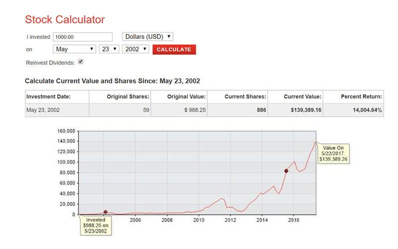 Netflix, Inc. (NFLX) Insider Sells $1596200.00 in Stock
