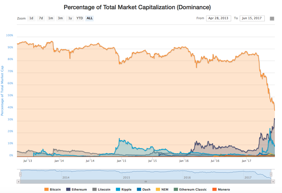 Ethereum's Market Cap Looks to Overtake Bitcoin's