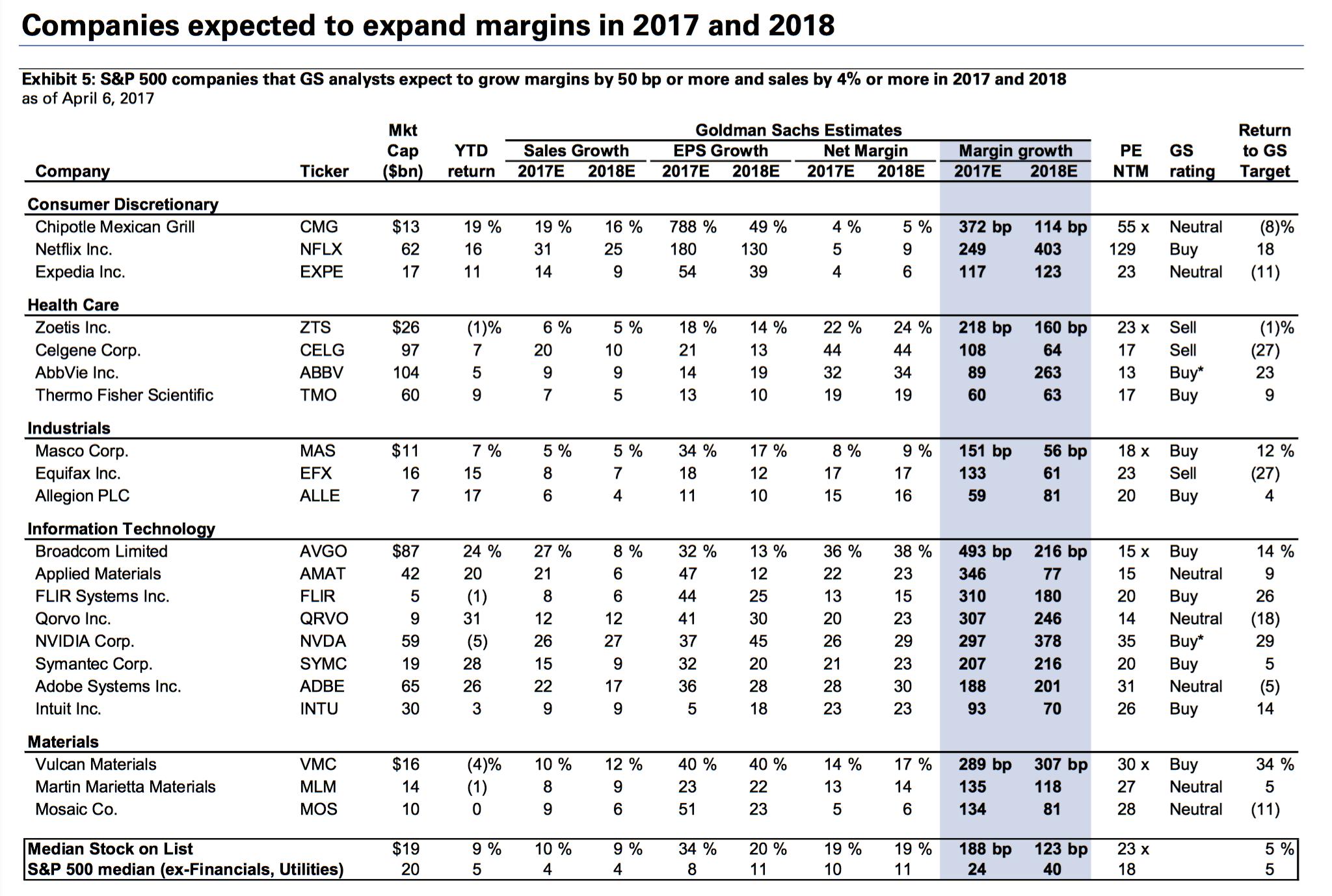 Goldman Identifies the Most Profitable Stocks for 2017 (AVGO, CMG)