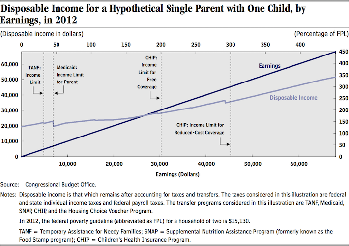 Chart of Disposable Income for a Hypothetical Single Parent with One Child
