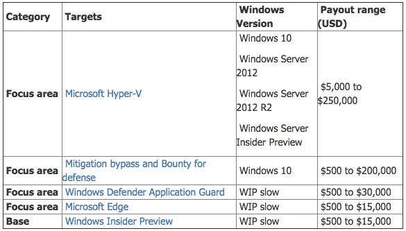 Microsoft launches Windows bug bounty program with rewards ranging from $500 to $250,000
