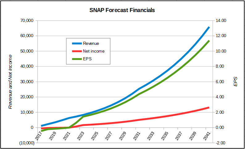Forecast Financials Implied by SNAP Price