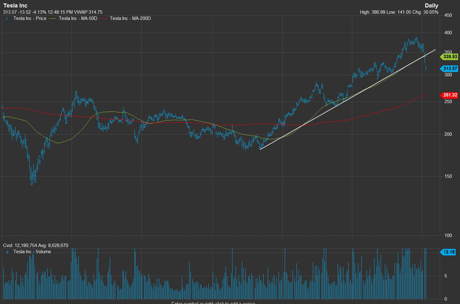 Tesla Technical Analysis Real Time Forex Trading Charts – Mahadine