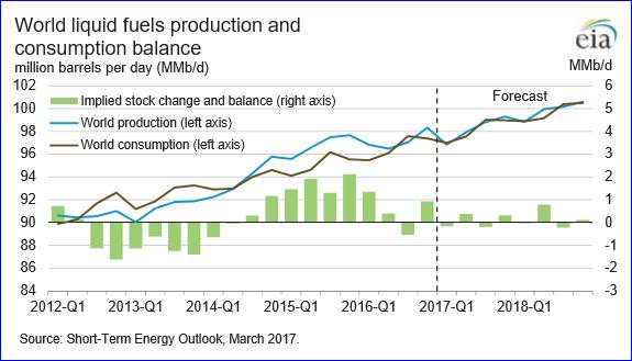Oil falls below $50 a barrel for first time since December