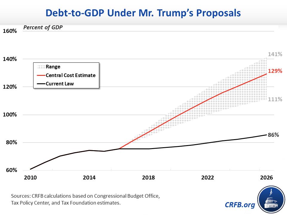 donald trump budget cuts public health