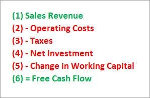 DCF Analysis: Forecasting Free Cash Flows