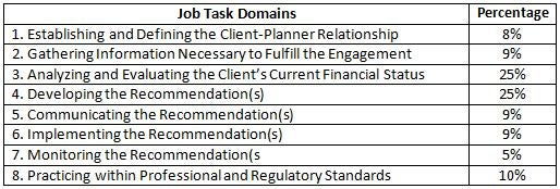 Certified Financial Planner™   Investopedia