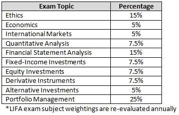 LIFA Exam Topic Weights By Section