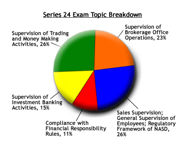 Series 24 Exam Topic Breakdown Chart