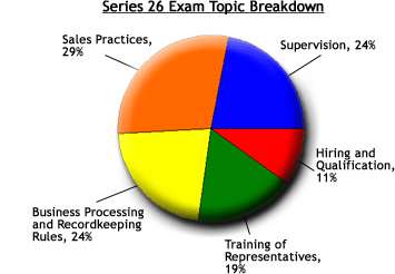 Series 26 Exam Topic Breakdown Chart