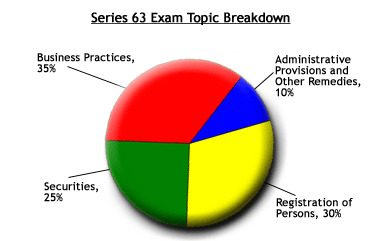 Series 63 Exam Topic Breakdown Chart