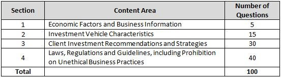 Series 66 Exam Topic Weights By Section