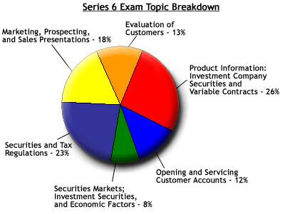 investopedia series 7 study guide