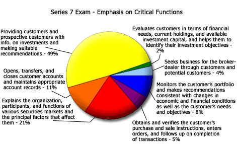 Series 7 Exam Topic Breakdown Chart