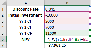 What is the formula for calculating net present value (NPV) in ...
