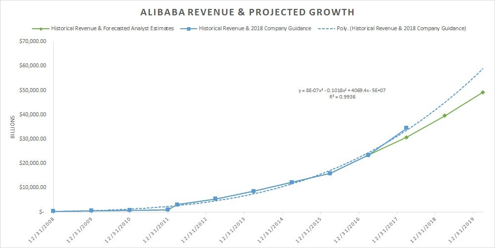 Alibaba on track to post almost 50% growth