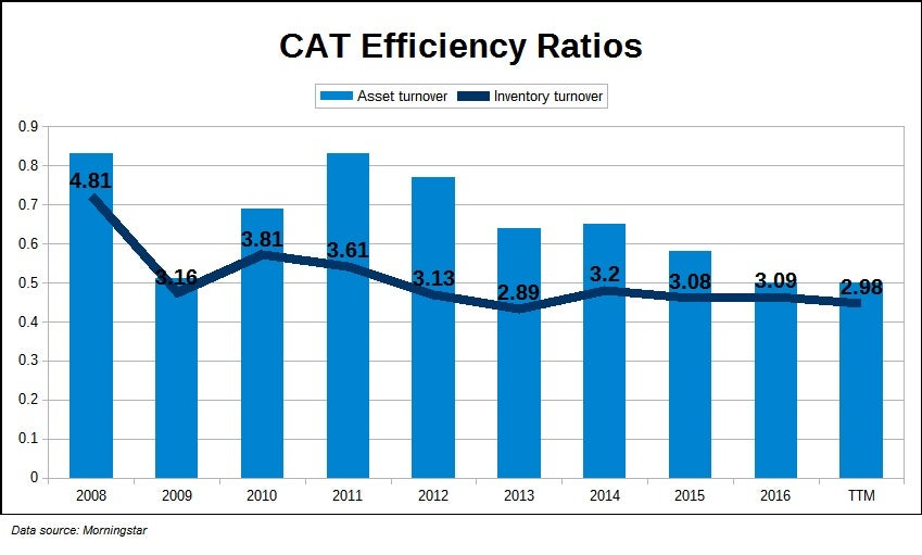 CAT Efficiency Ratios