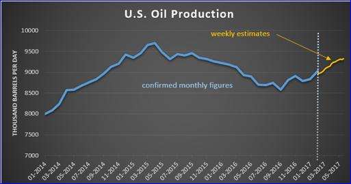 Oil, USD: Where To Target Oil & EUR/USD After OPEC Supply Cut - Danske