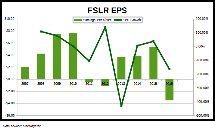 FSLR EPS History
