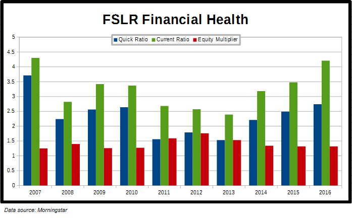 FSLR Financial Health