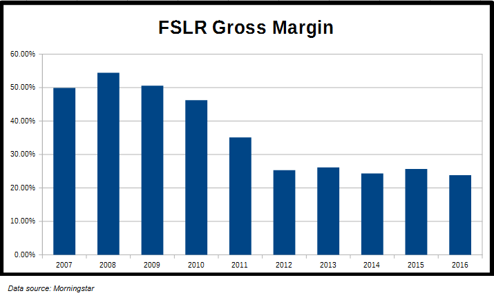 FSLR Gross Margin History