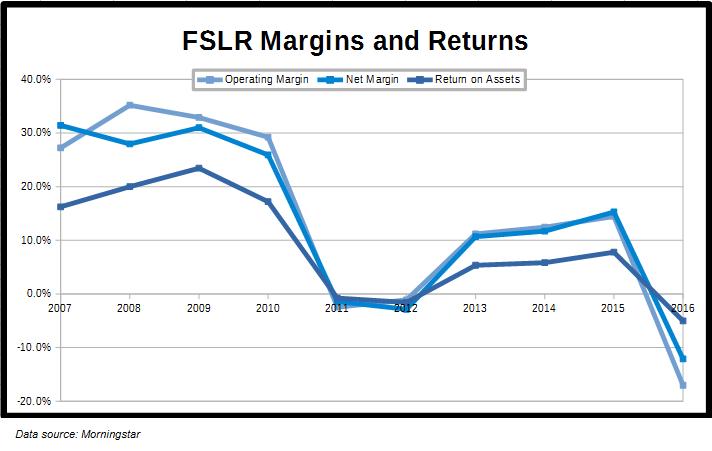 FSLR Margins