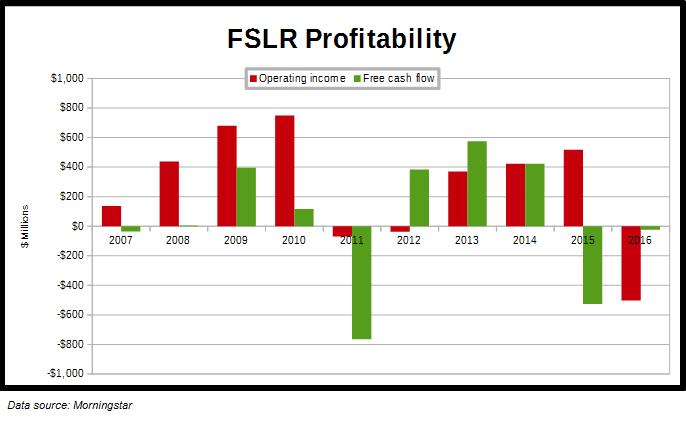 FSRL Profit Metrics