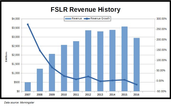 FSLR Revenue History