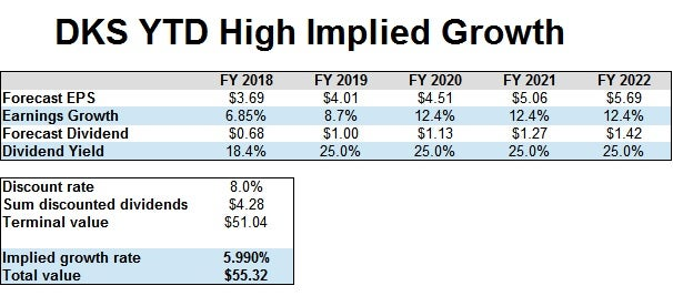 DKS YTD High Implied Growth