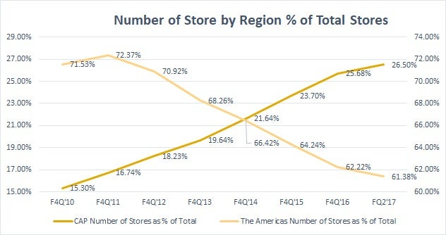 Chart showing the number of Starbucks stores in Asia as a percent of the total is increasing sharply since 2010.