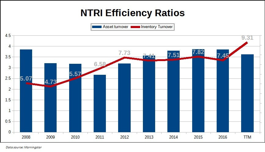 Chart showing Nutrisystem, Inc. (NTRI) efficiency ratios over the past decade