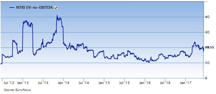 Chart showing Nutrisystem, Inc. (NTRI) EV-to-EBITDA history over the past five years