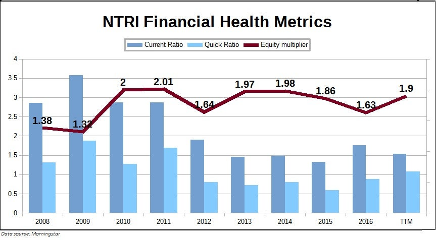 Chart showing Nutrisystem, Inc. (NTRI) financial health metrics over the past decade