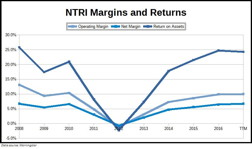 Chart showing Nutrisystem, Inc. (NTRI) margins and returns over the past decade