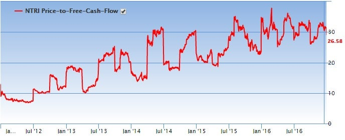 Chart showing Nutrisystem, Inc. (NTRI) price-to-free-cash-flow history over the past five years
