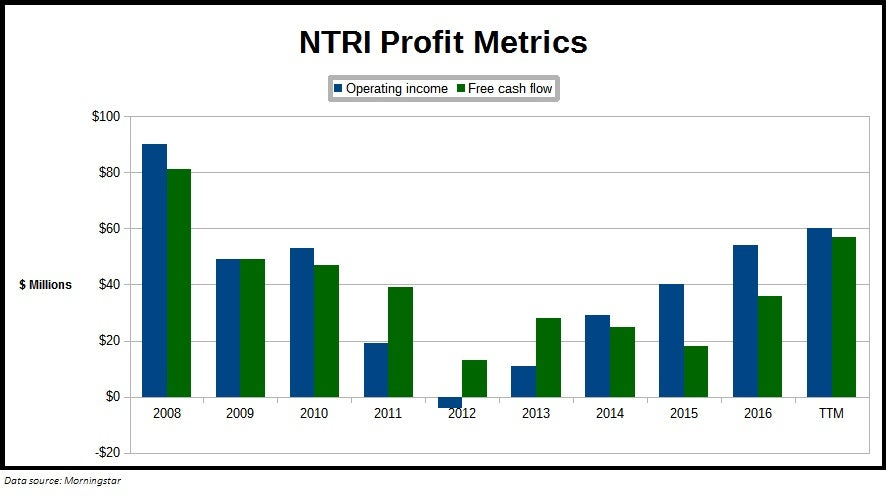 Chart showing Nutrisystem, Inc. (NTRI) profit metrics over the past decade