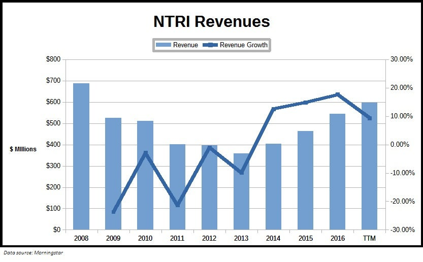 Chart showing Nutrisystem, Inc. (NTRI) revenues over the past decade