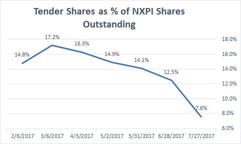 NXP Semiconductors NV (NASDAQ:NXPI) Valuation According To Analysts