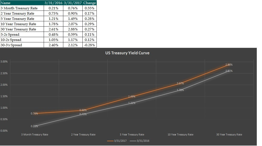 Year over Year increases in the Treasury Yield Curve