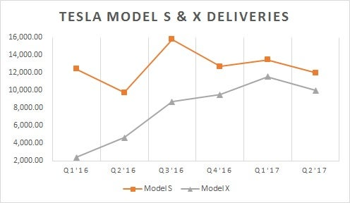The Tesla Inc. (TSLA) Upgraded to