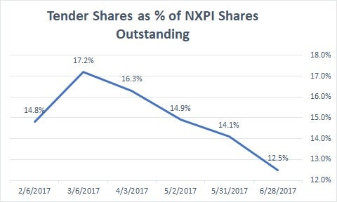 Analysts See $1.32 EPS for NXP Semiconductors NV (NXPI)
