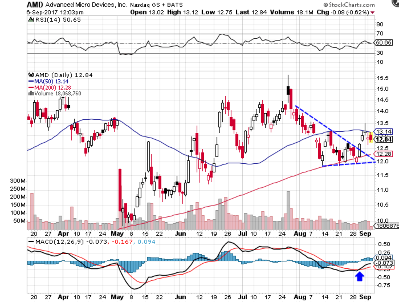 Technical chart showing the performance of Advanced Micro Devices, Inc. (AMD) stock